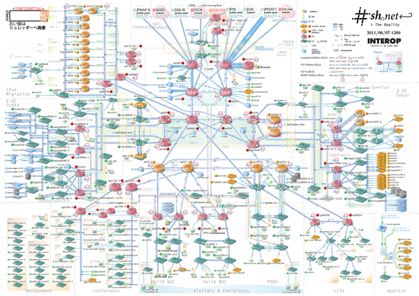 http://www.interop.jp/2011/shownet/images/img_shownet_topology.jpg